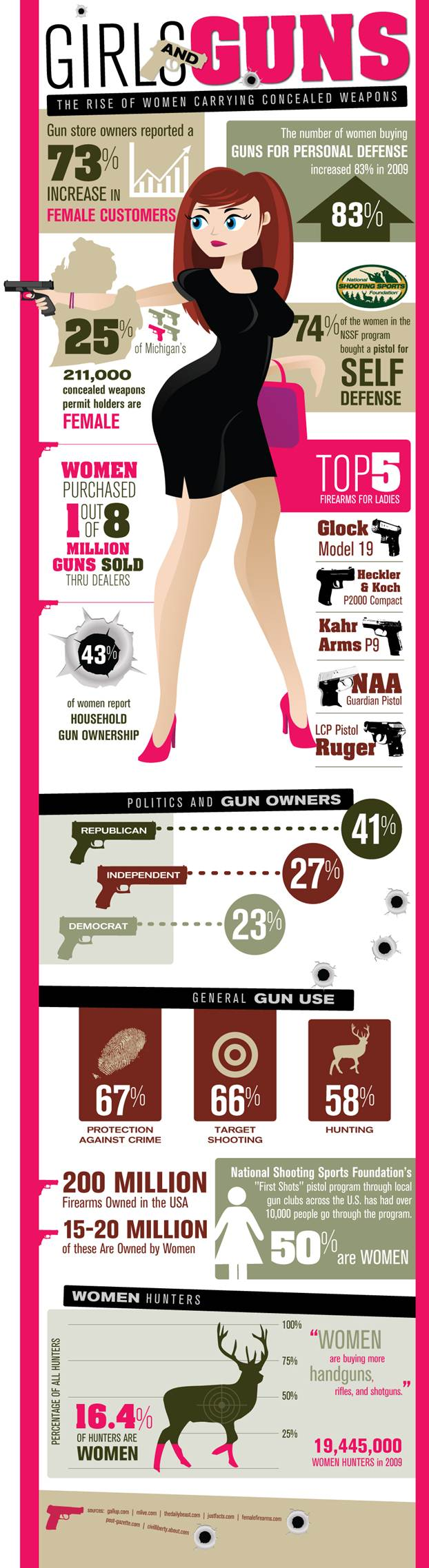Girls-and-Guns_Women_Carrying_Concealed_Weapons
